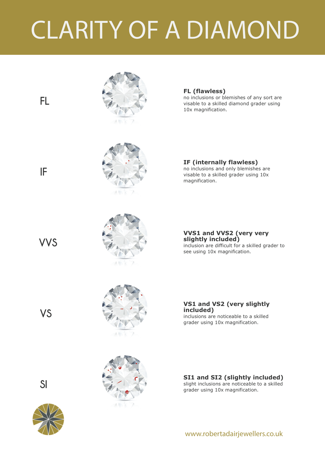 Robert Adair Jewellers diamond quality guide