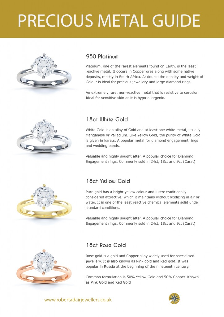 Robert Adair Jewellers Precious Metal Guide